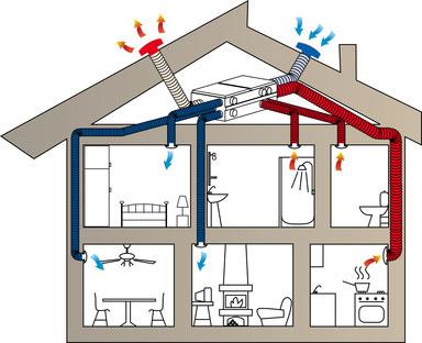 Skizze eines Belüftungssystems im Haus